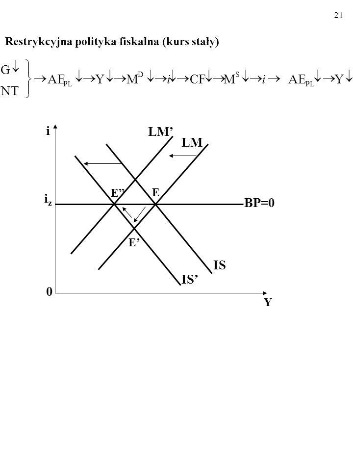 20 Ekspansywna polityka fiskalna (kurs stały).YAEMCMY NT G PL SD ii i 0 Y iziz LM IS BP=0 E E IS E LM F