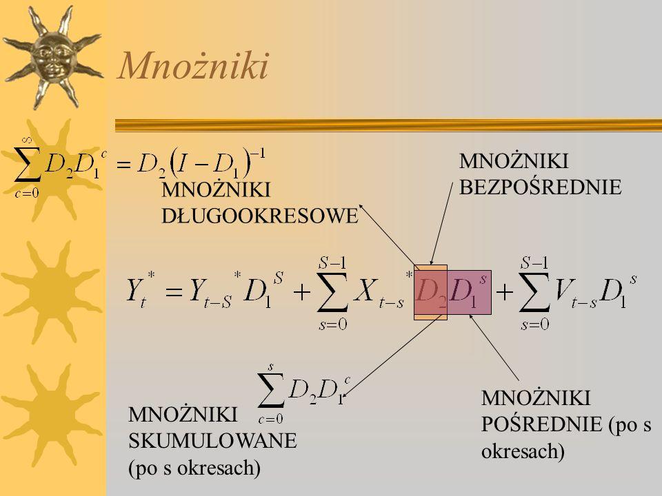 Mnożniki MNOŻNIKI BEZPOŚREDNIE MNOŻNIKI POŚREDNIE (po s okresach) MNOŻNIKI SKUMULOWANE (po s okresach) MNOŻNIKI DŁUGOOKRESOWE