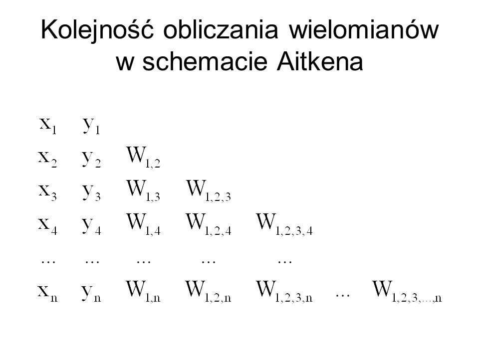 Kolejność obliczania wielomianów w schemacie Aitkena