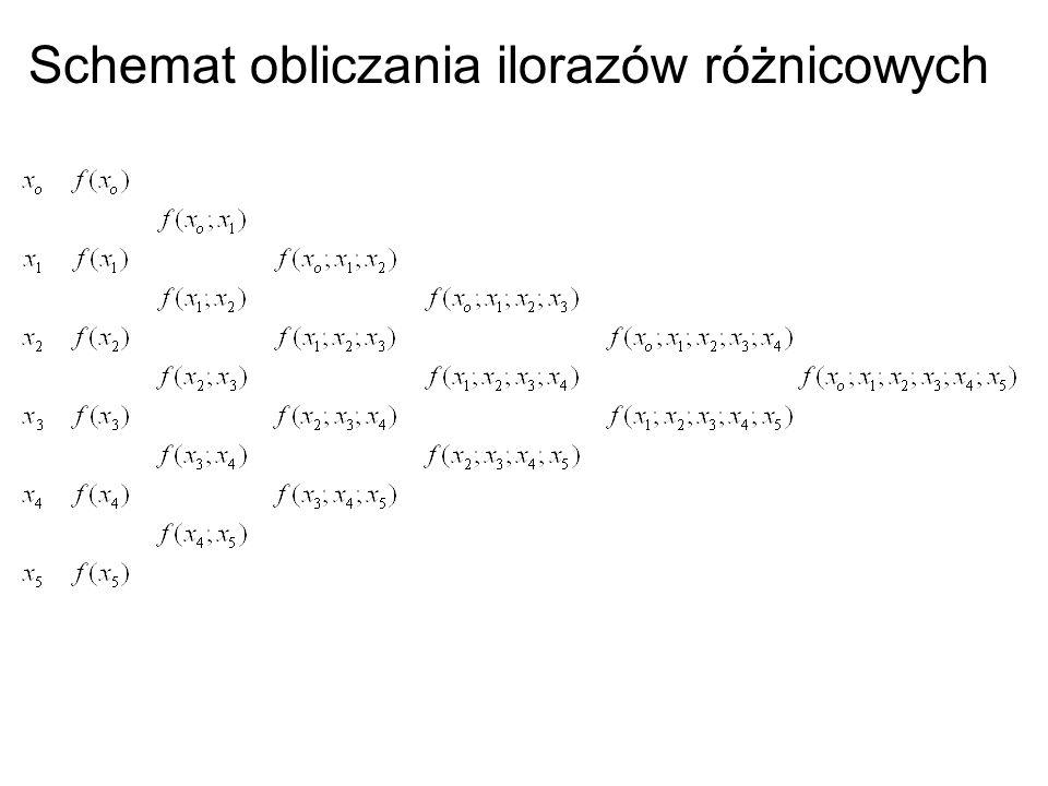 Schemat obliczania ilorazów różnicowych