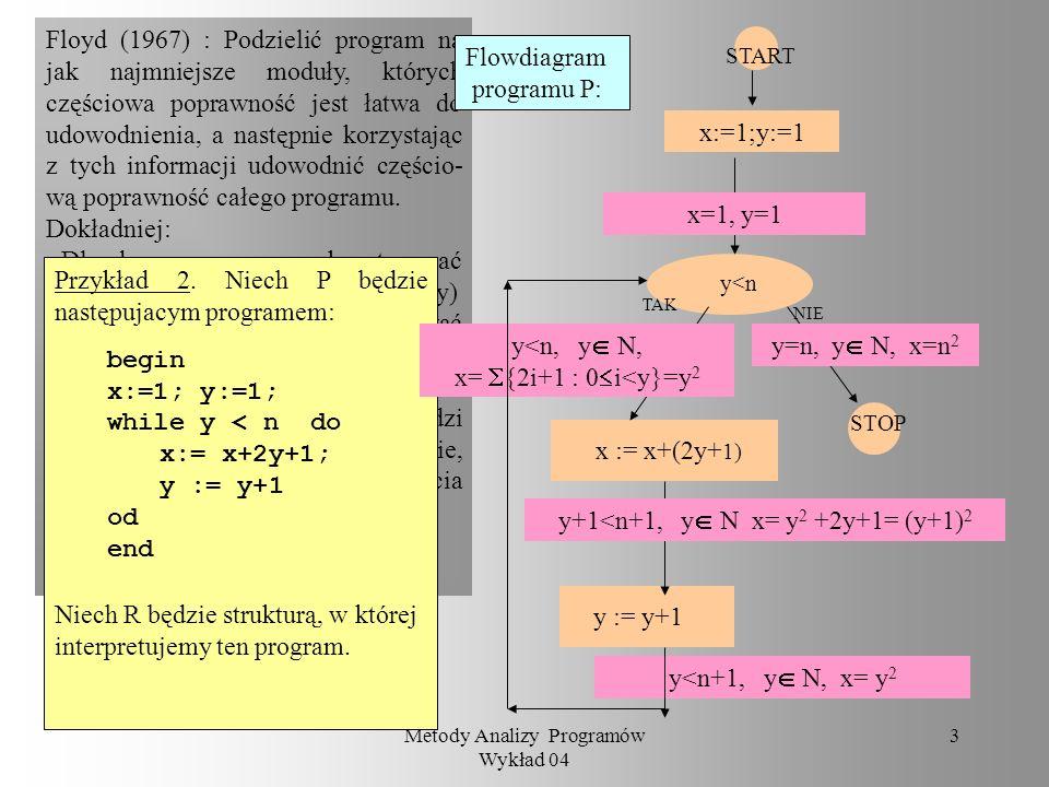 Metody Analizy Programów Wykład 04 2 Przypomnienie Integer = Definicja Program P jest częściowo poprawny ze względu na specyfikację w strukturze danyc