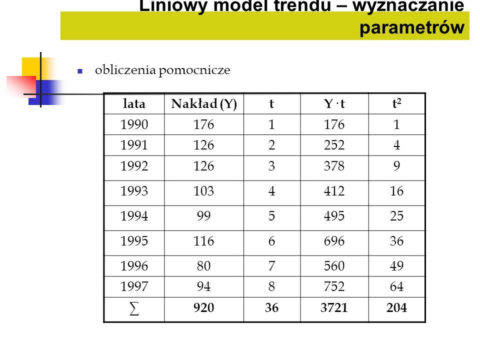Liniowy model trendu – wyznaczanie parametrów obliczenia pomocnicze lataNakład (Y)tY· tt2t2 19901761 1 199112622524 199212633789 1993103441216 1994995