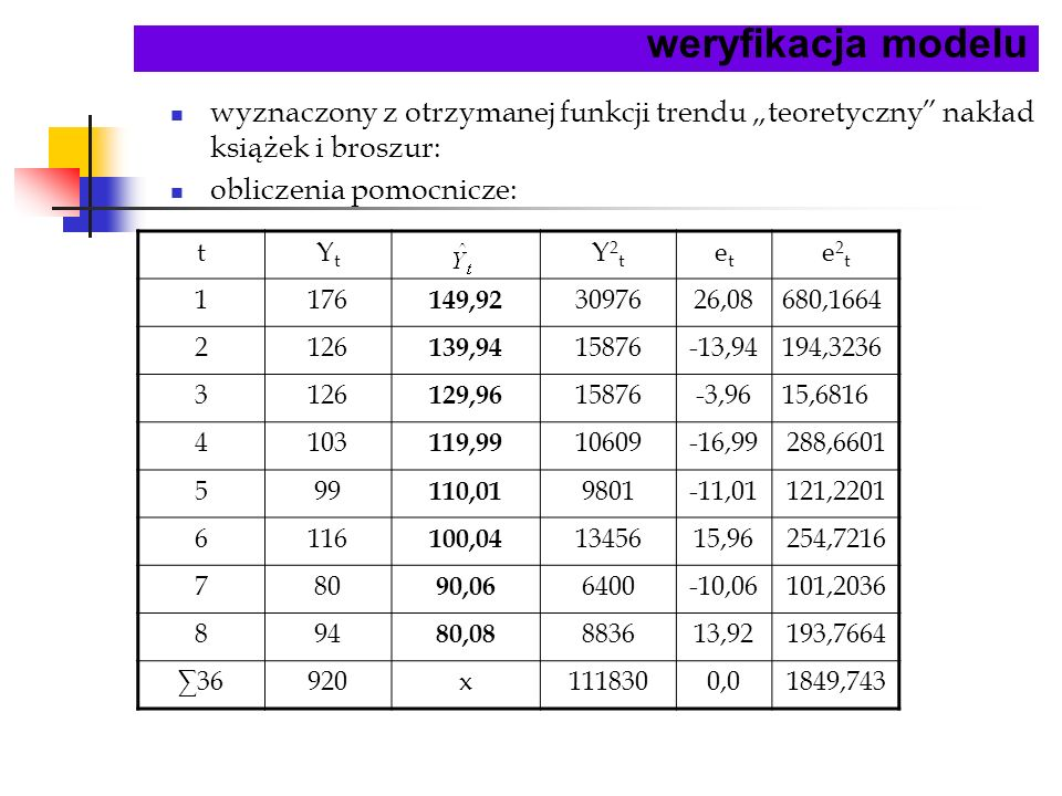 weryfikacja modelu tYtYt Y2tY2t etet e2te2t 1176 149,92 3097626,08680,1664 2126 139,94 15876-13,94194,3236 3126 129,96 15876-3,9615,6816 4103 119,99 1