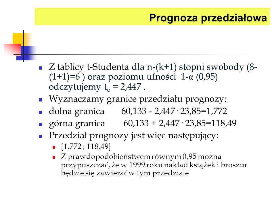 Prognoza przedziałowa Z tablicy t-Studenta dla n-(k+1) stopni swobody (8- (1+1)=6 ) oraz poziomu ufności 1- (0,95) odczytujemy t = 2,447. Wyznaczamy g