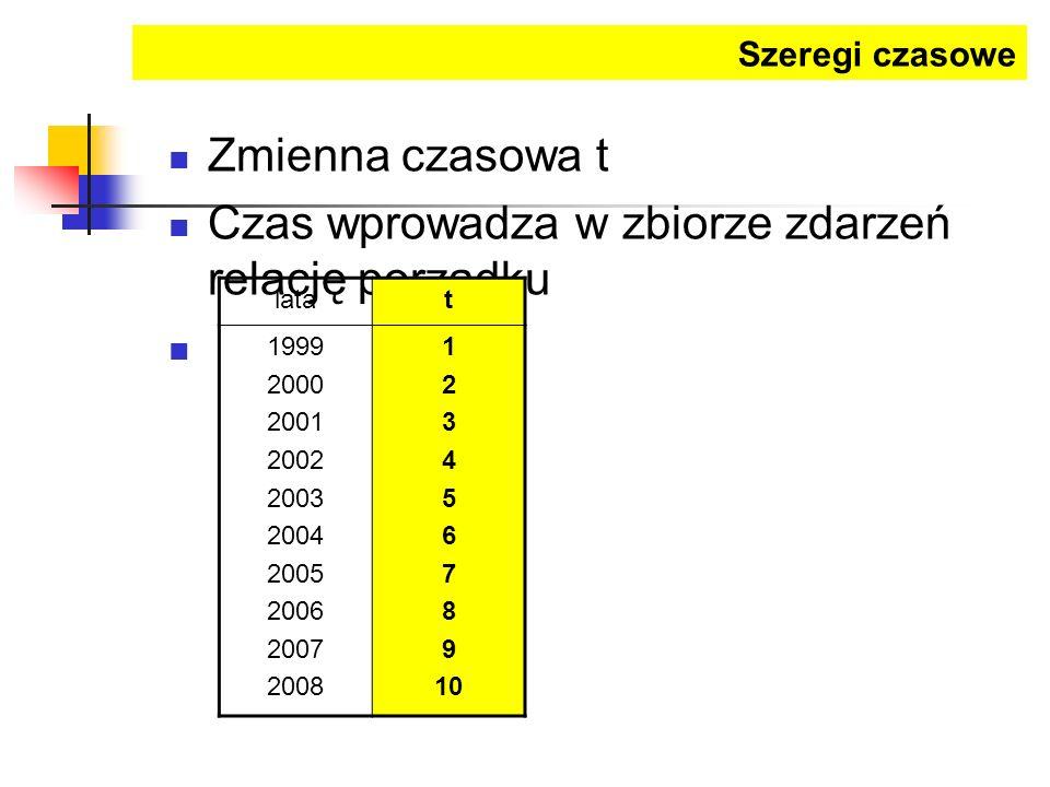 Zmienna czasowa t Czas wprowadza w zbiorze zdarzeń relację porządku latat 1999 2000 2001 2002 2003 2004 2005 2006 2007 2008 1 2 3 4 5 6 7 8 9 10