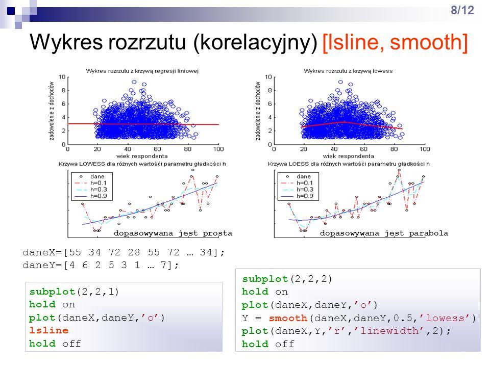 Podstawowe funkcje statystyczne 9/12 dane=[12 0 14 6 12 14 0 12 6 6 0 … 14]; srednia = mean(dane); odchylenie = std(dane); mediana = median(dane); wsp_skosnosci = skewness(dane); wsp_skupienia = kurtosis(dane);