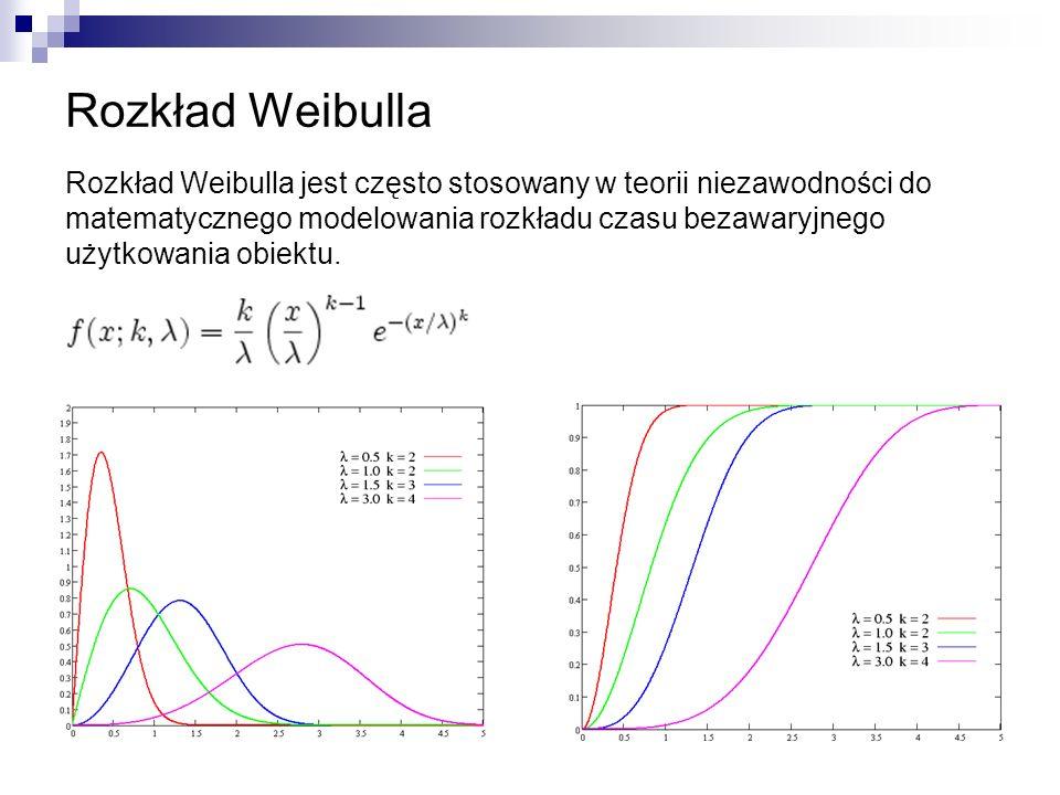 Generowanie próby losowej o rozkładzie Weibulla probka = wblrnd(beta,alfa,m,n); Rozkład Weibulla w pakiecie Matlab Graficzny test zgodności z rozkładem Weibulla weibplot(probka); Estymacja parametrów rozkładu Weibulla [e, uf] = wblfit(probka,1-przedzial_ufnosci); funkcja gęstości prawdopodobieństwa gesto = wblpdf(dziedzina, beta,alfa) dziedzina=min(probka):range(probka)/n*m:max(probka); dystrybuanta dystryb = wblcdf(dziedzina,beta,alfa); niezawodność niezaw = 1 - dystryb; Estymacja parametrów rozkładu Weibulla [m,v] = wblstat( beta,alfa );