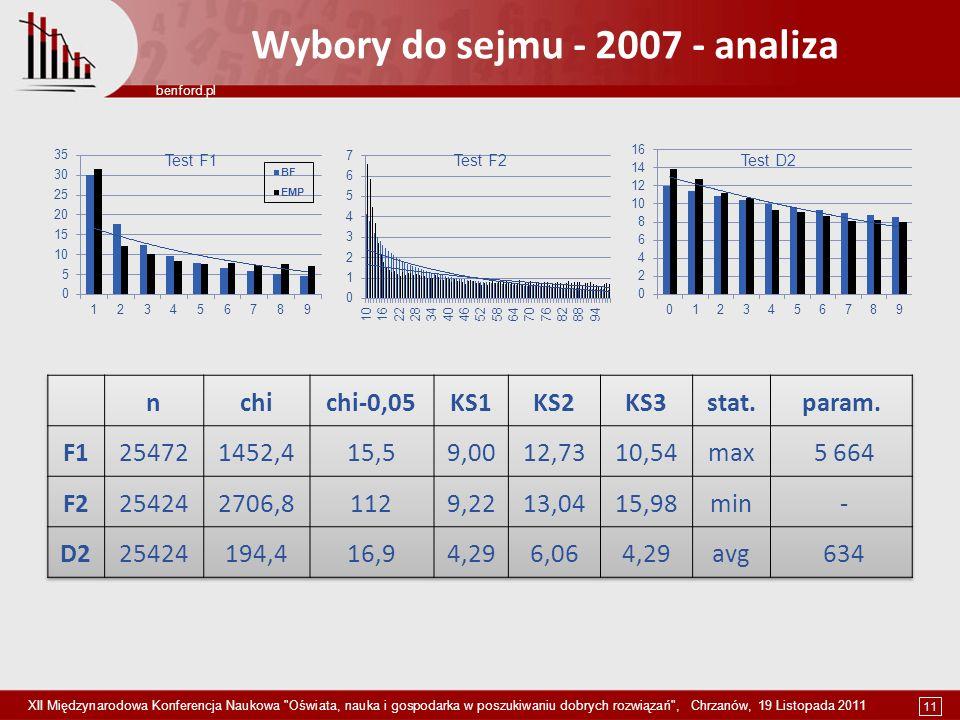 11 benford.pl XII Międzynarodowa Konferencja Naukowa