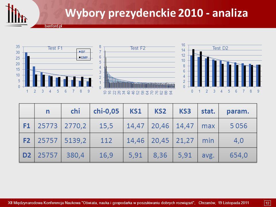 12 benford.pl XII Międzynarodowa Konferencja Naukowa