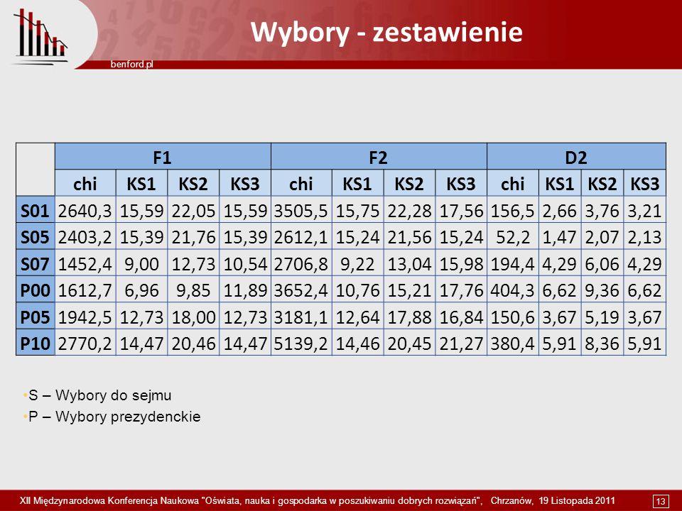 13 benford.pl XII Międzynarodowa Konferencja Naukowa