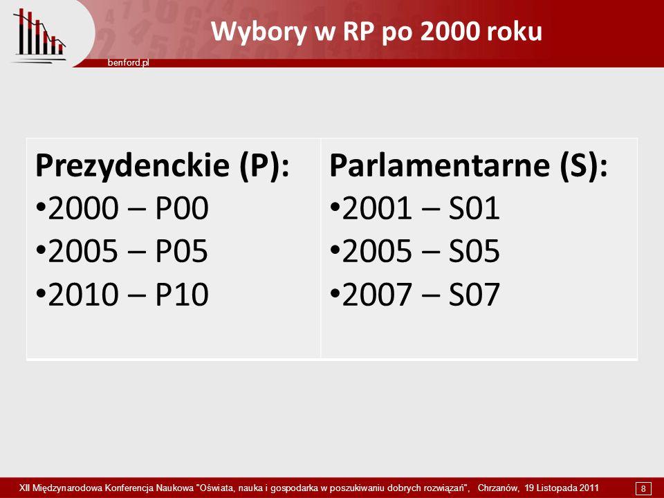 8 benford.pl XII Międzynarodowa Konferencja Naukowa