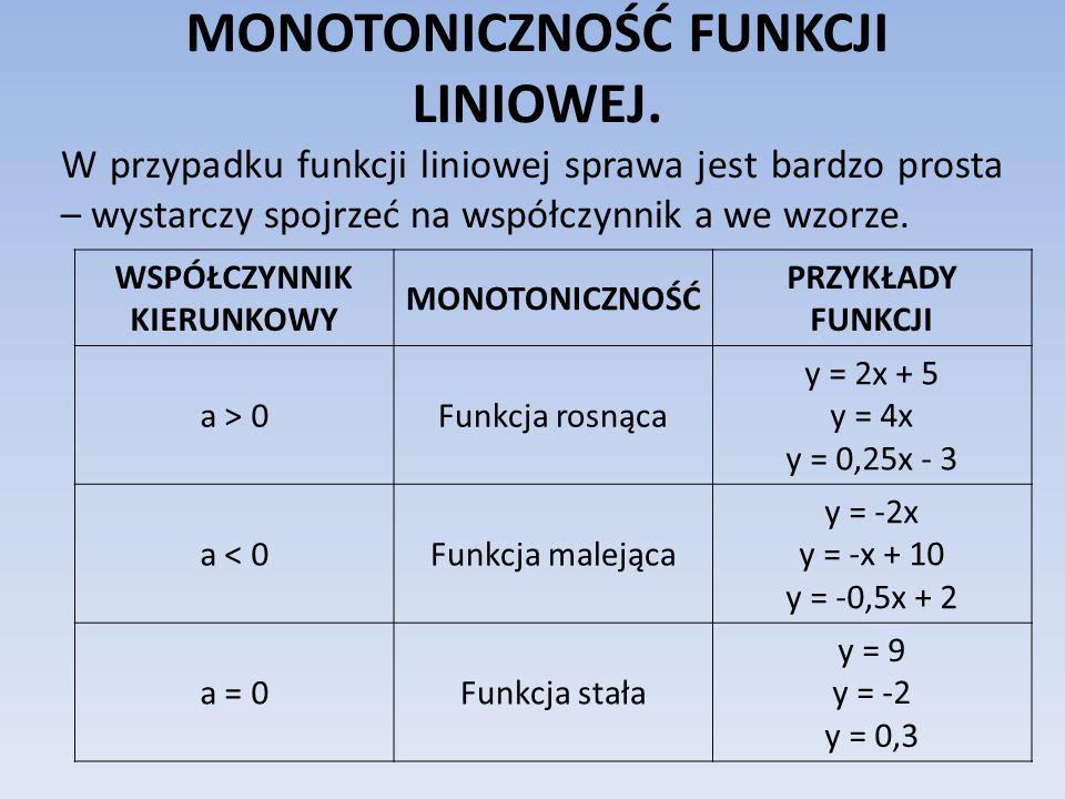 MONOTONICZNOŚĆ FUNKCJI LINIOWEJ. W przypadku funkcji liniowej sprawa jest bardzo prosta – wystarczy spojrzeć na współczynnik a we wzorze. WSPÓŁCZYNNIK