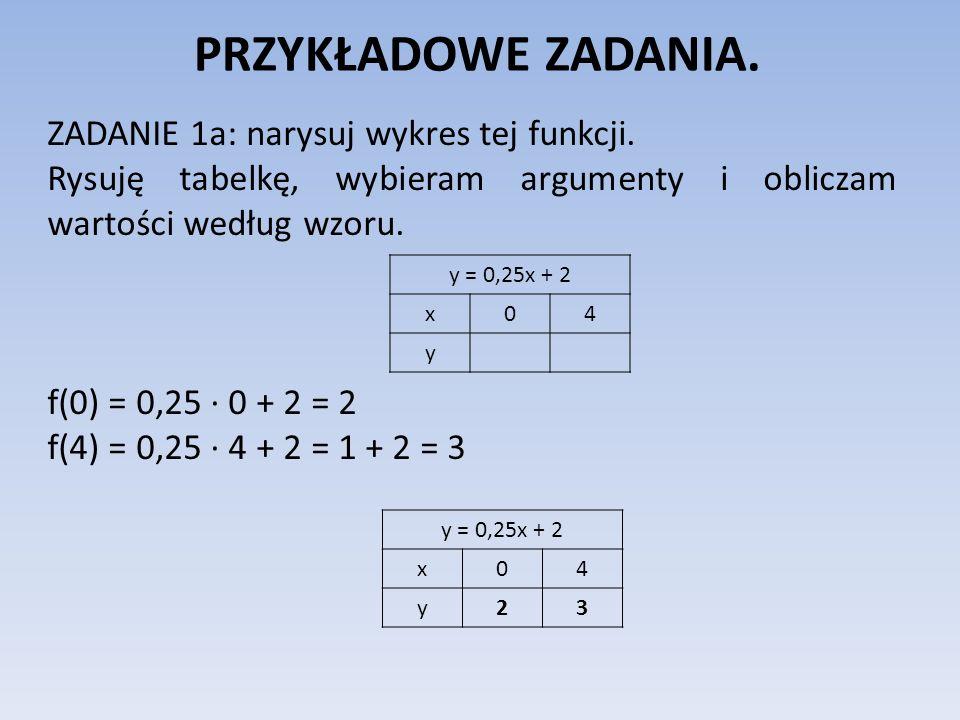 PRZYKŁADOWE ZADANIA. ZADANIE 1a: narysuj wykres tej funkcji. Rysuję tabelkę, wybieram argumenty i obliczam wartości według wzoru. f(0) = 0,25 · 0 + 2