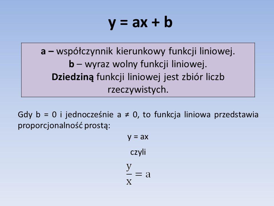 y = ax + b a – współczynnik kierunkowy funkcji liniowej. b – wyraz wolny funkcji liniowej. Dziedziną funkcji liniowej jest zbiór liczb rzeczywistych.