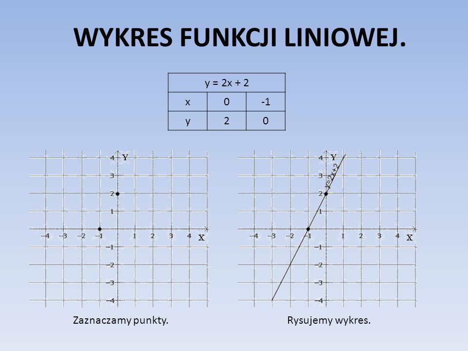 WYKRES FUNKCJI LINIOWEJ. y = 2x + 2 x0 y20 Zaznaczamy punkty.Rysujemy wykres.