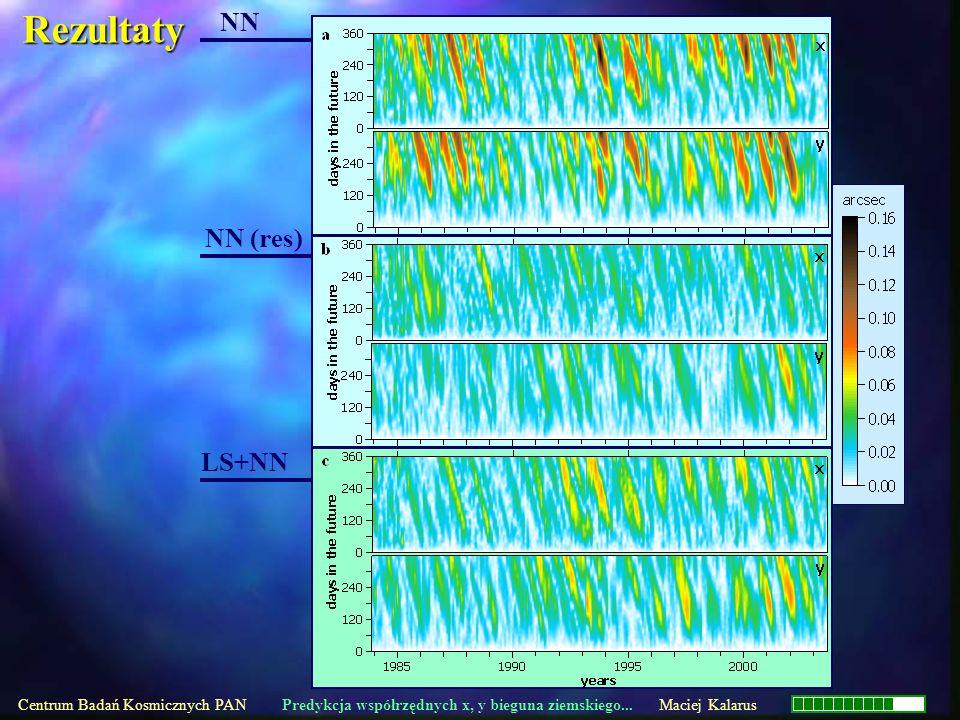 NN NN (res) LS+NN Centrum Badań Kosmicznych PAN Predykcja współrzędnych x, y bieguna ziemskiego... Maciej Kalarus Rezultaty