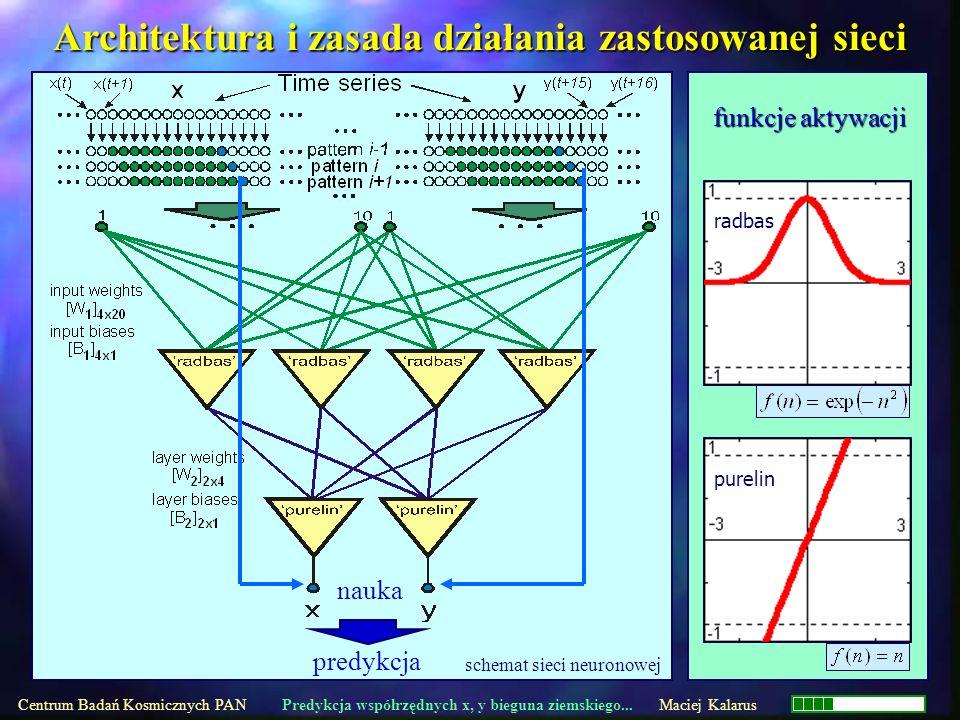 radbas purelin funkcje aktywacji schemat sieci neuronowej Architektura i zasada działania zastosowanej sieci Centrum Badań Kosmicznych PAN Predykcja w