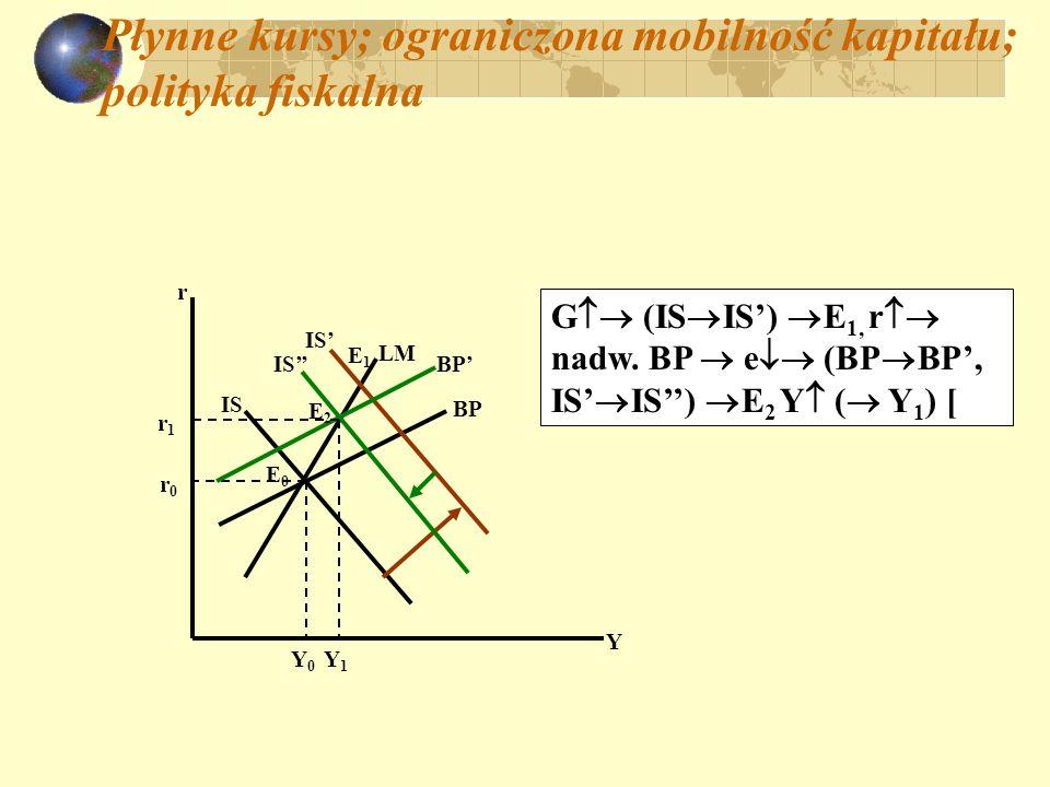 Płynne kursy; ograniczona mobilność kapitału: p olityka pieniężna: IS r Y BP LM E0E0 Y0Y0 r0r0 E1E1 BP IS Y1Y1 E2E2 r1r1 M (LM LM) E 1, r def.BP e (BP BP; IS IS) E 2 :Y ( Y 1 )