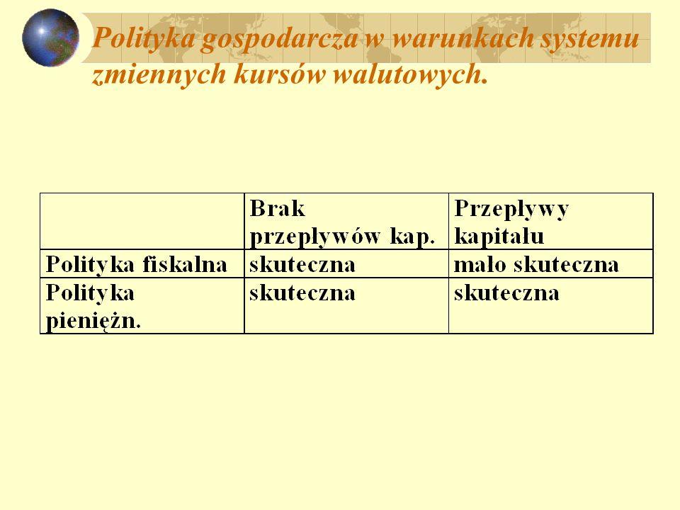 Polityka gospodarcza w systemie stałych kursów walutowych; brak przepływów kapitału: polityka fiskalna r Y Y BP LM IS E0E0 r0r0 E 0 G (IS IS) E 1 def.