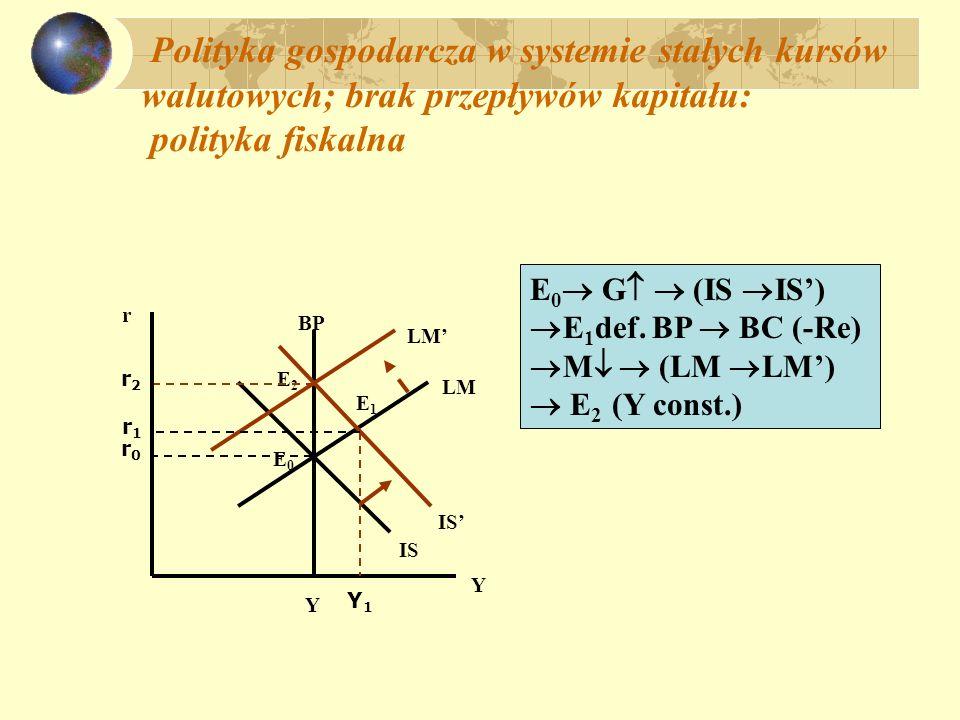 Polityka gospodarcza w systemie stałych kursów walutowych; brak przepływów kapitału: p olityka pieniężna: r Y BP LM IS Y E E M (LM LM) E 1 def.