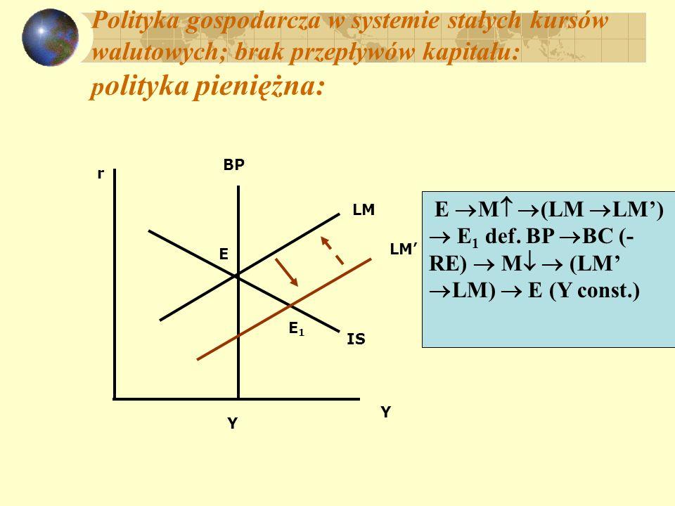 Polityka gospodarcza w systemie stałych kursów walutowych; brak przepływów kapitału: polityka kursowa E dewaluacja e (BP BP) (IS IS) nadw.