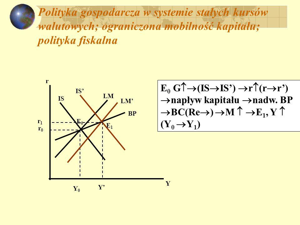 Polityka gospodarcza w systemie stałych kursów walutowych; ograniczona mobilność kapitału; polityka pieniężna Y r IS LM r0r0 Y0Y0 E0E0 BP LM M (LM LM) r def.BP BC (Re ) M (LM LM) Y const.