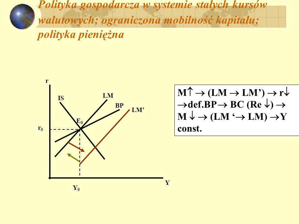 Polityka gospodarcza w systemie stałych kursów walutowych; ograniczona mobilność kapitału; polityka kursowa: Y r IS LM r0r0 Y0Y0 E0E0 BP Y1Y1 E1E1 LM IS dewaluacja e (IS IS, BP BP) nadw.