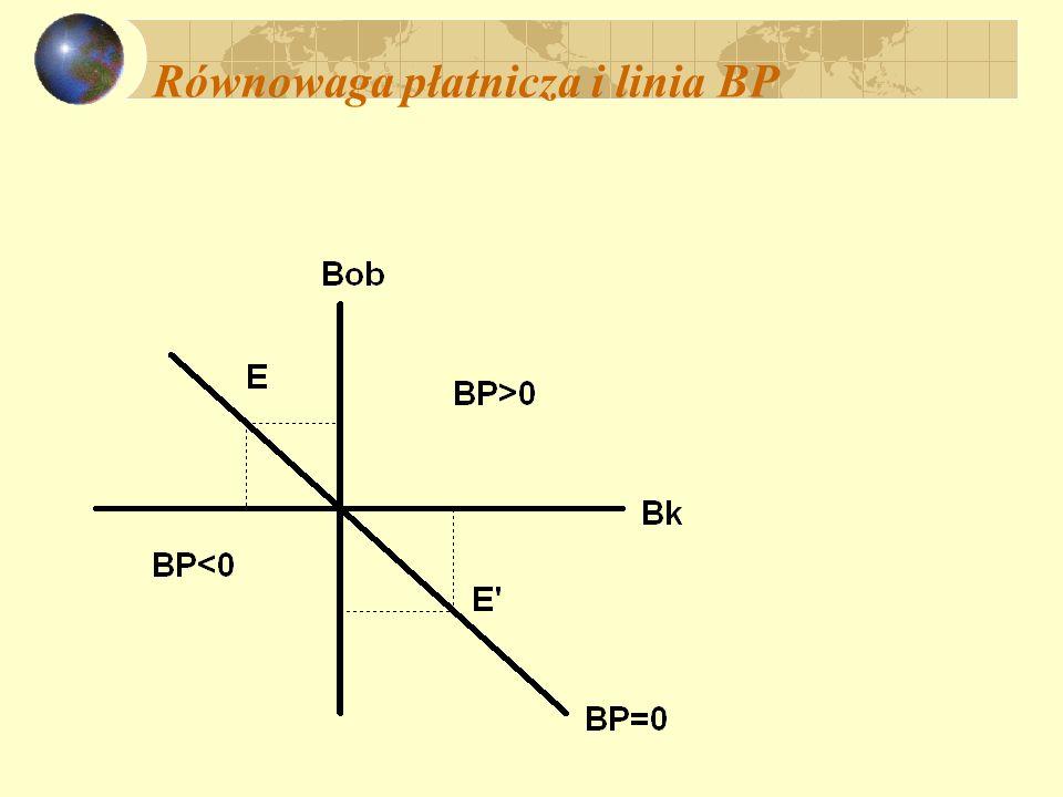 Linia BP