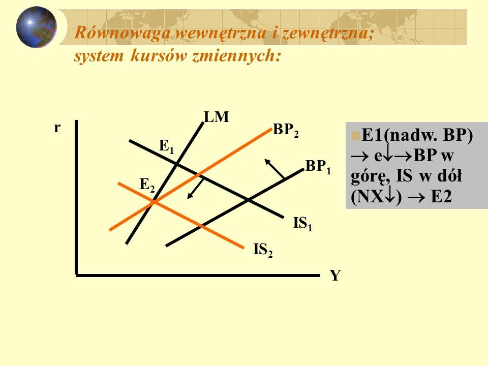 System stałych kursów walutowych r Y LM BP 1 IS 1 E1E1 LM 2 E2E2 E 1 (nadw.