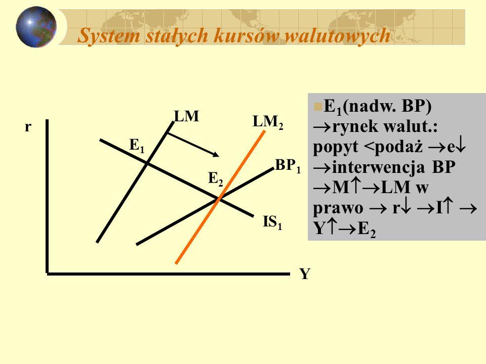 Polityka gospodarcza: zmienne kursy walutowe; brak przepływów kapitału; polityka fiskalna E2E2 IS 2 IS 1 LM r Y BP 1 E1E1 Y1Y1 r1r1 E3E3 BP 2 IS 3 Y2Y2 r3r3 E 1 G (IS 1 IS 2 ) E 2 def.