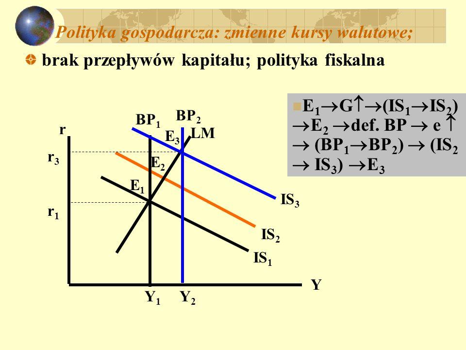 Polityka pieniężna: IS 1 LM 1 r Y BP 1 E1E1 Y1Y1 r1r1 E2E2 LM 2 BP 2 Y2Y2 IS 2 E3E3 E 1 M (LM 1 LM 2 ) E 2 def.