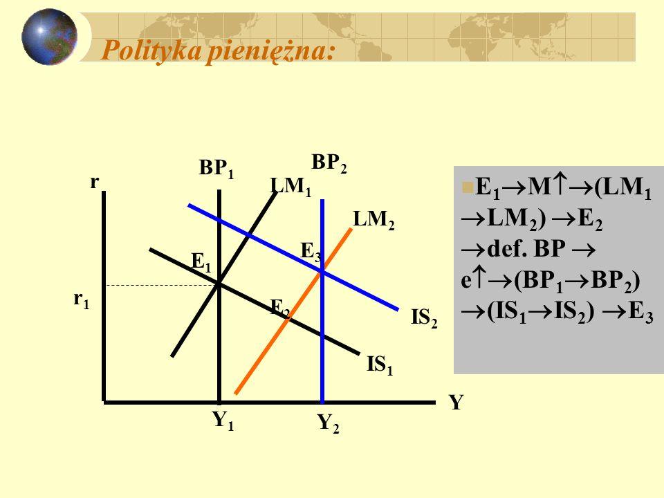 Płynne kursy; ograniczona mobilność kapitału; polityka fiskalna IS r Y BP LM E0E0 Y0Y0 r0r0 E1E1 IS BP E2E2 Y1Y1 r1r1 G (IS IS) E 1, r nadw.