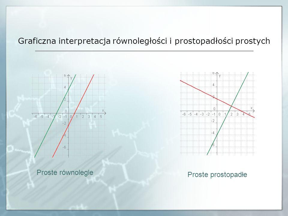 Graficzna interpretacja równoległości i prostopadłości prostych Proste równolegle Proste prostopadłe