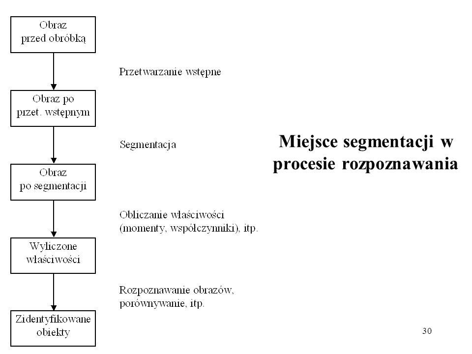 30 Miejsce segmentacji w procesie rozpoznawania