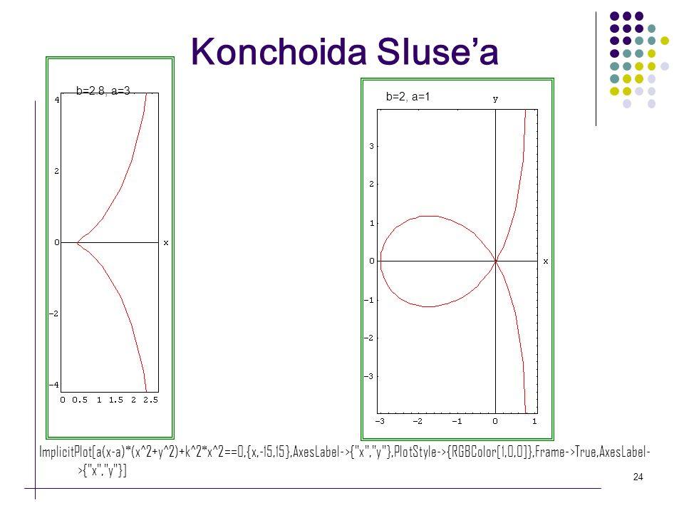 24 Konchoida Slusea b=2.8, a=3 b=2, a=1 ImplicitPlot[a(x-a)*(x^2+y^2)+k^2*x^2==0,{x,-15,15},AxesLabel->{