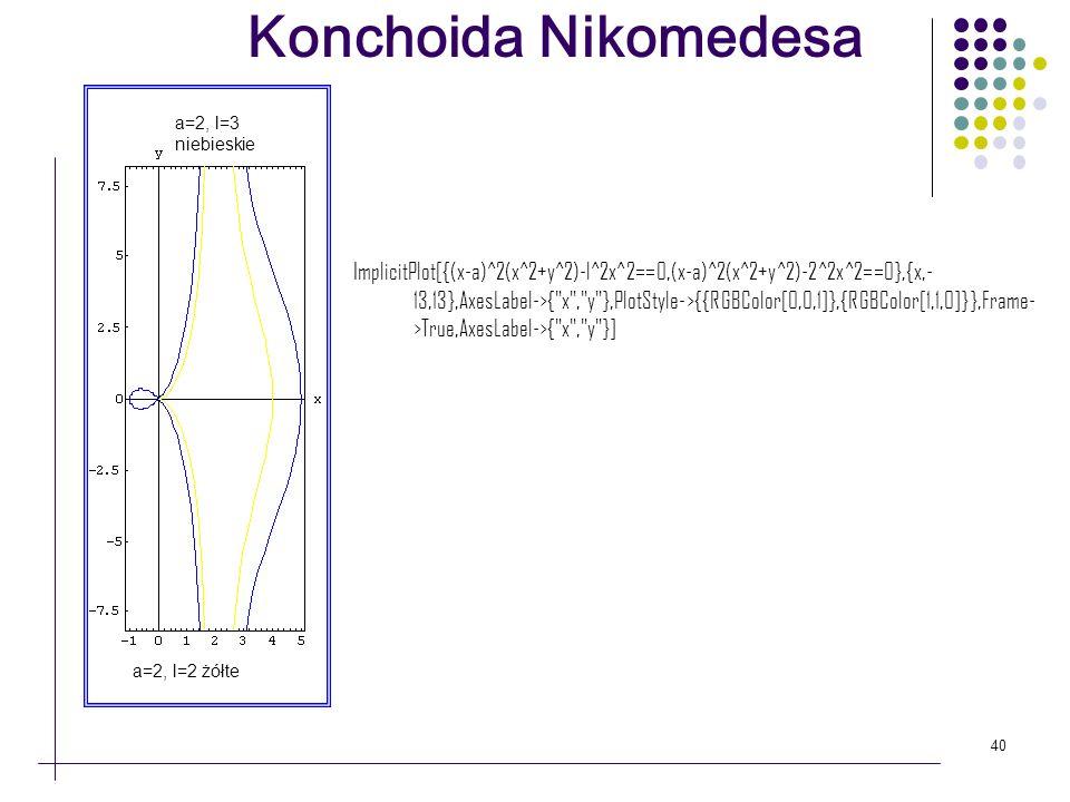 40 a=2, l=3 niebieskie a=2, l=2 żółte Konchoida Nikomedesa ImplicitPlot[{(x-a)^2(x^2+y^2)-l^2x^2==0,(x-a)^2(x^2+y^2)-2^2x^2==0},{x,- 13,13},AxesLabel-