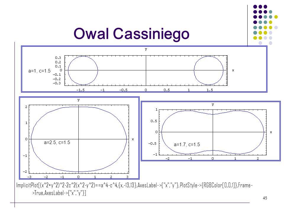 45 Owal Cassiniego a=1, c=1.5 a=2.5, c=1.5 a=1.7, c=1.5 ImplicitPlot[(x^2+y^2)^2-2c^2(x^2-y^2)==a^4-c^4,{x,-13,13},AxesLabel->{