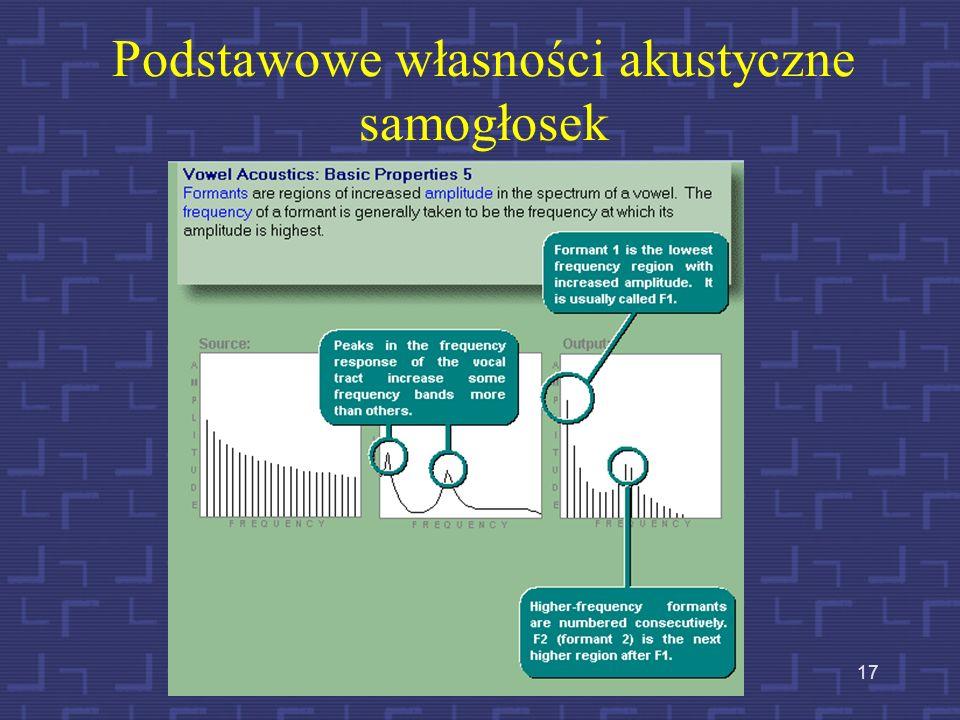 16 Przekroje samogłoskowe (PL) Samogłoska iSamogłoska ySamogłoska e Samogłoska a Samogłoska o Samogłoska u