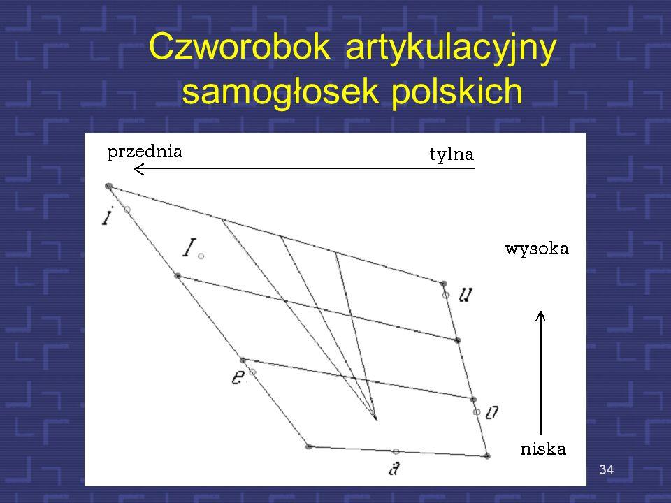 33 Czworobok artykulacyjny samogłosek polskich