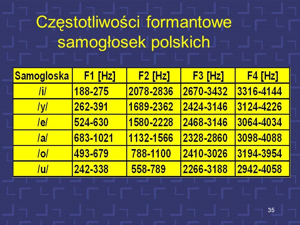 34 Czworobok artykulacyjny samogłosek polskich
