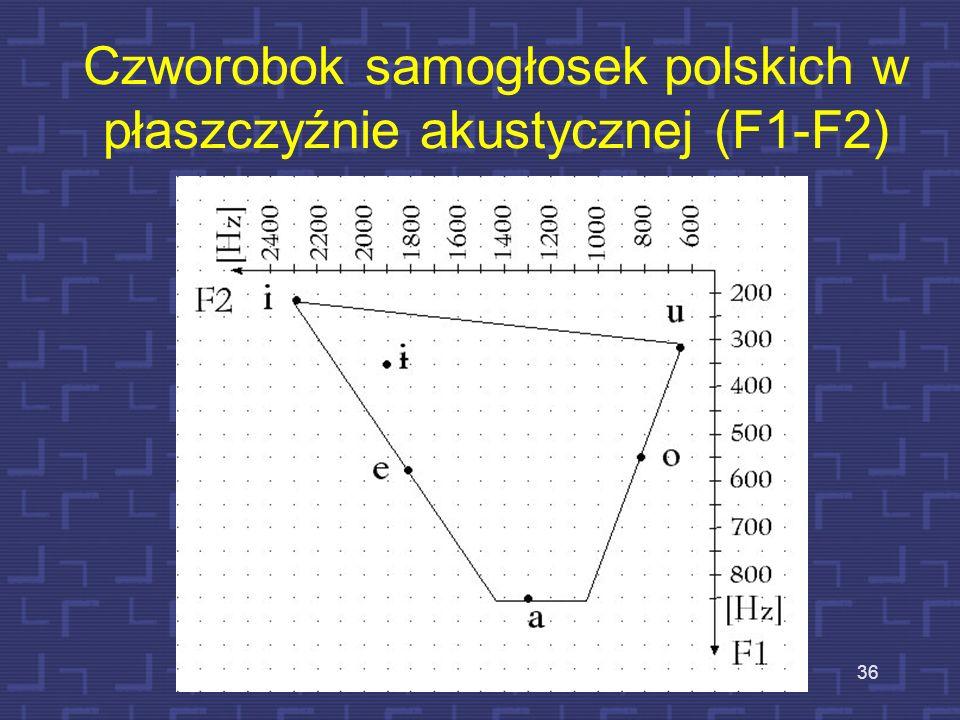 35 Częstotliwości formantowe samogłosek polskich