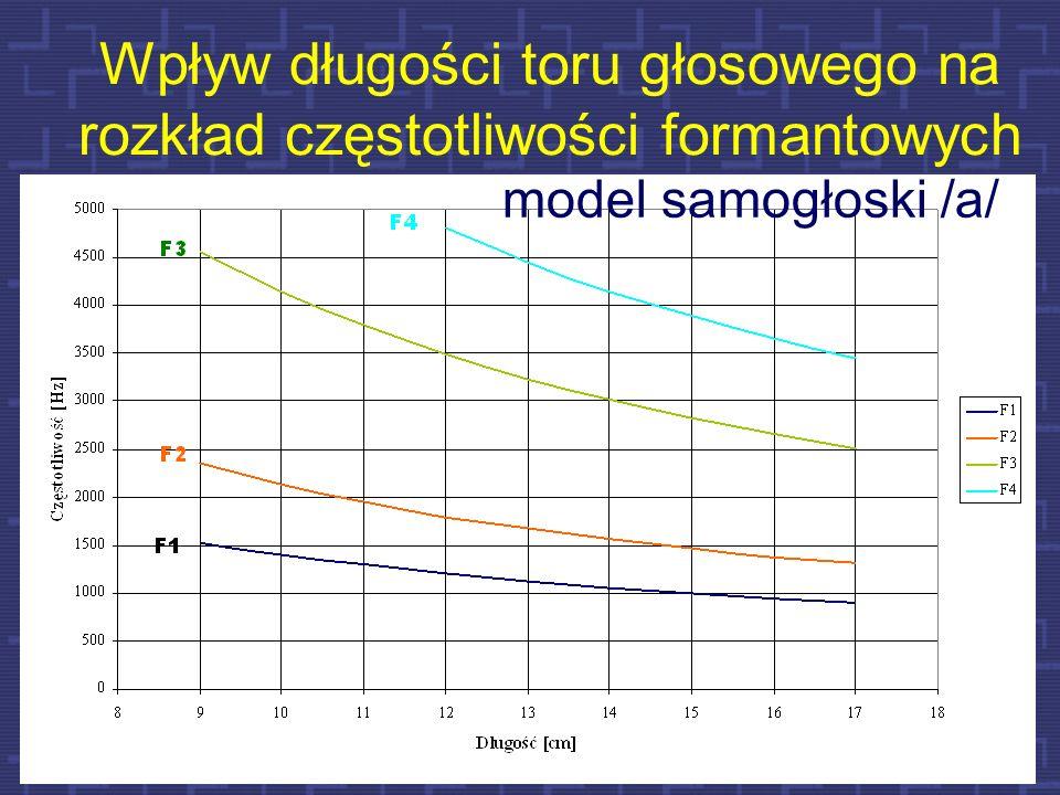 36 Czworobok samogłosek polskich w płaszczyźnie akustycznej (F1-F2)