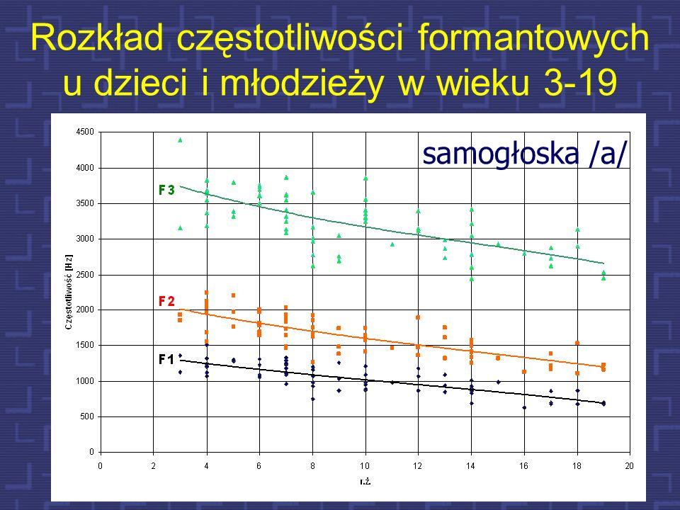 37 Wpływ długości toru głosowego na rozkład częstotliwości formantowych model samogłoski /a/