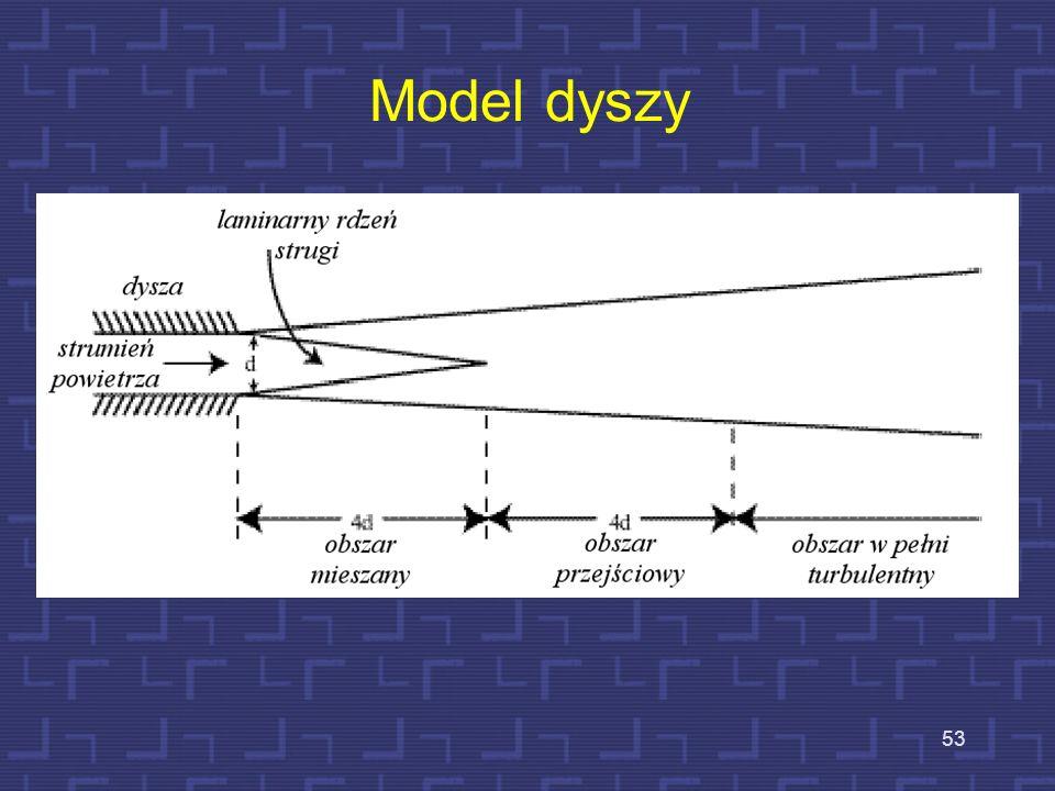 52 Przepływ powietrza przez szczelinę U wylotu szczeliny powstaje częściowa konwersja energii aerodynamicznej na akustyczną. Przepływ powietrza przez
