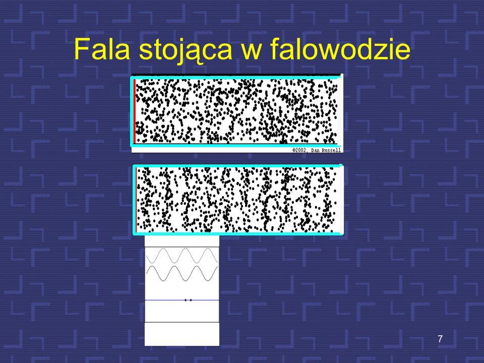 6 Fale stojące w strunach – analogia do f. s. w rurach maksymalne wychylenie (ciśnienie), prędkość=0) zerowe wychylenie