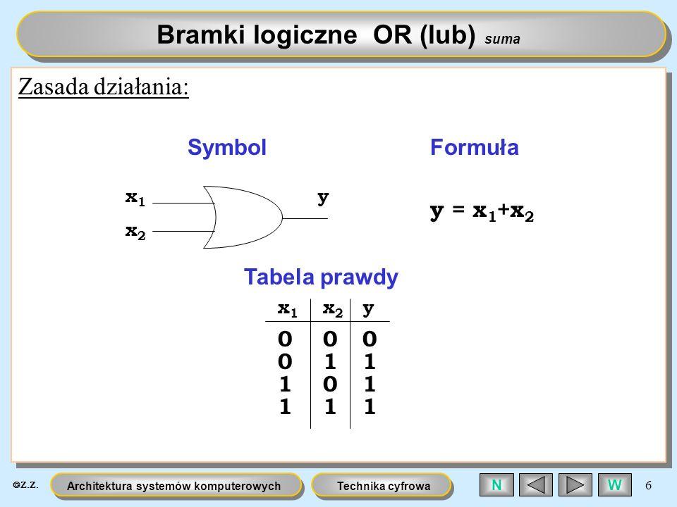 Technika cyfrowaArchitektura systemów komputerowych 6 WN Zasada działania: 1 0 0 0 0 1 1 11 0 1 1 Bramki logiczne OR (lub) suma x1x1 x2x2 SymbolFormuł