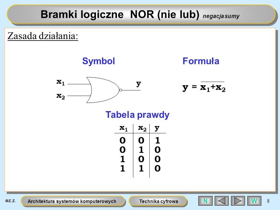 Technika cyfrowaArchitektura systemów komputerowych 8 WN Zasada działania: 0 0 0 0 0 1 1 11 1 0 0 Bramki logiczne NOR (nie lub) negacja sumy x1x1 x2x2