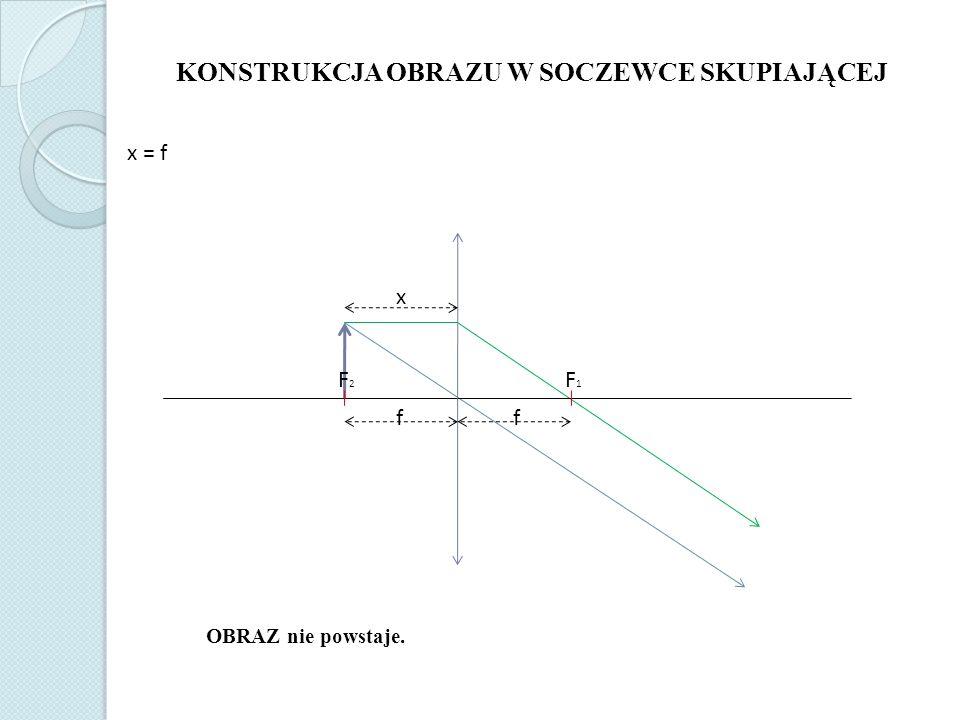 F2F2 F1F1 f KONSTRUKCJA OBRAZU W SOCZEWCE SKUPIAJĄCEJ x < f OBRAZ jest pozorny, prosty i powiększony.