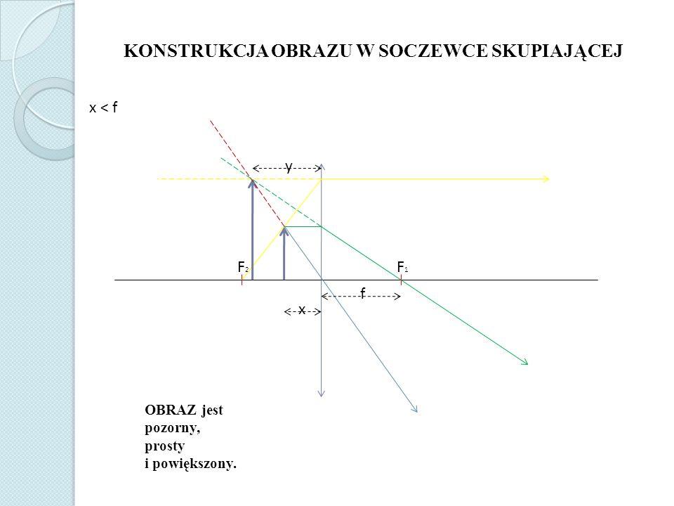 F2F2 F1F1 f KONSTRUKCJA OBRAZU W SOCZEWCE SKUPIAJĄCEJ x < f OBRAZ jest pozorny, prosty i powiększony. x y