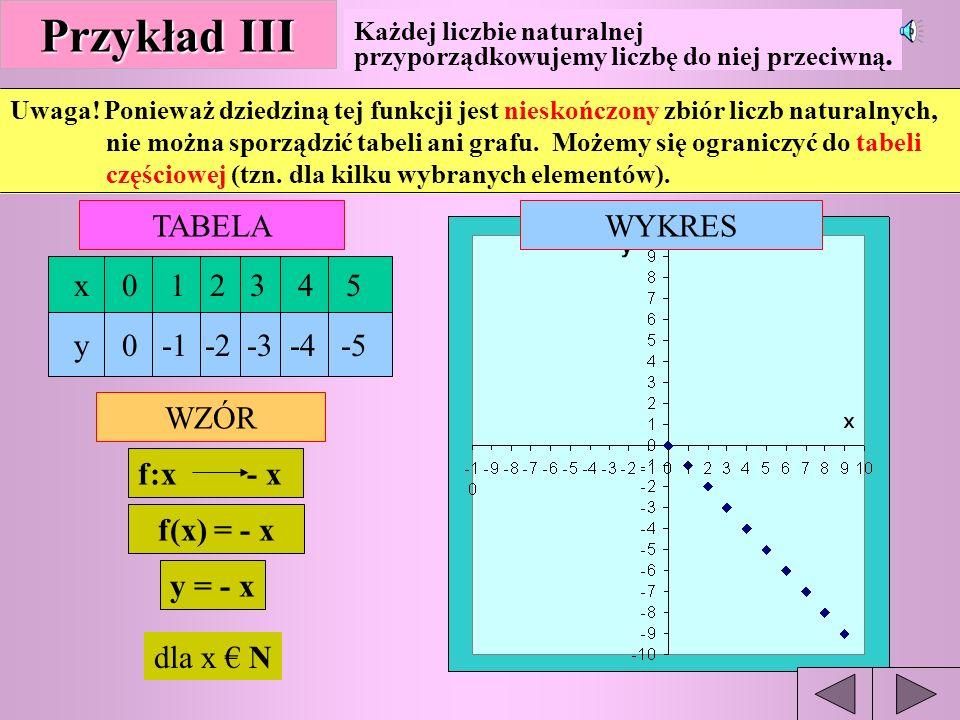 f:x x+3 f(x) = x+3 y = x+3 lub dla x {-3,-2,-1,0,1,2,3} Przykład II TABELĄ -3 -2 -1 0 1 2 3 0 1 2 3 4 5 6 WZOREM WYKRESEM Każdej liczbie ze zbioru X = {-3,-2,-1,0,1,2,3} przyporządkowujemy liczbę o 3 większą.